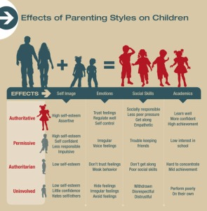 parentingstyles